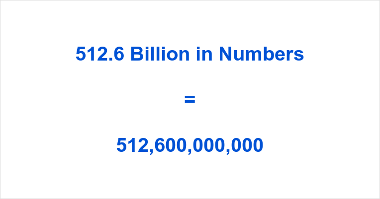 512.6 Billion in Numbers